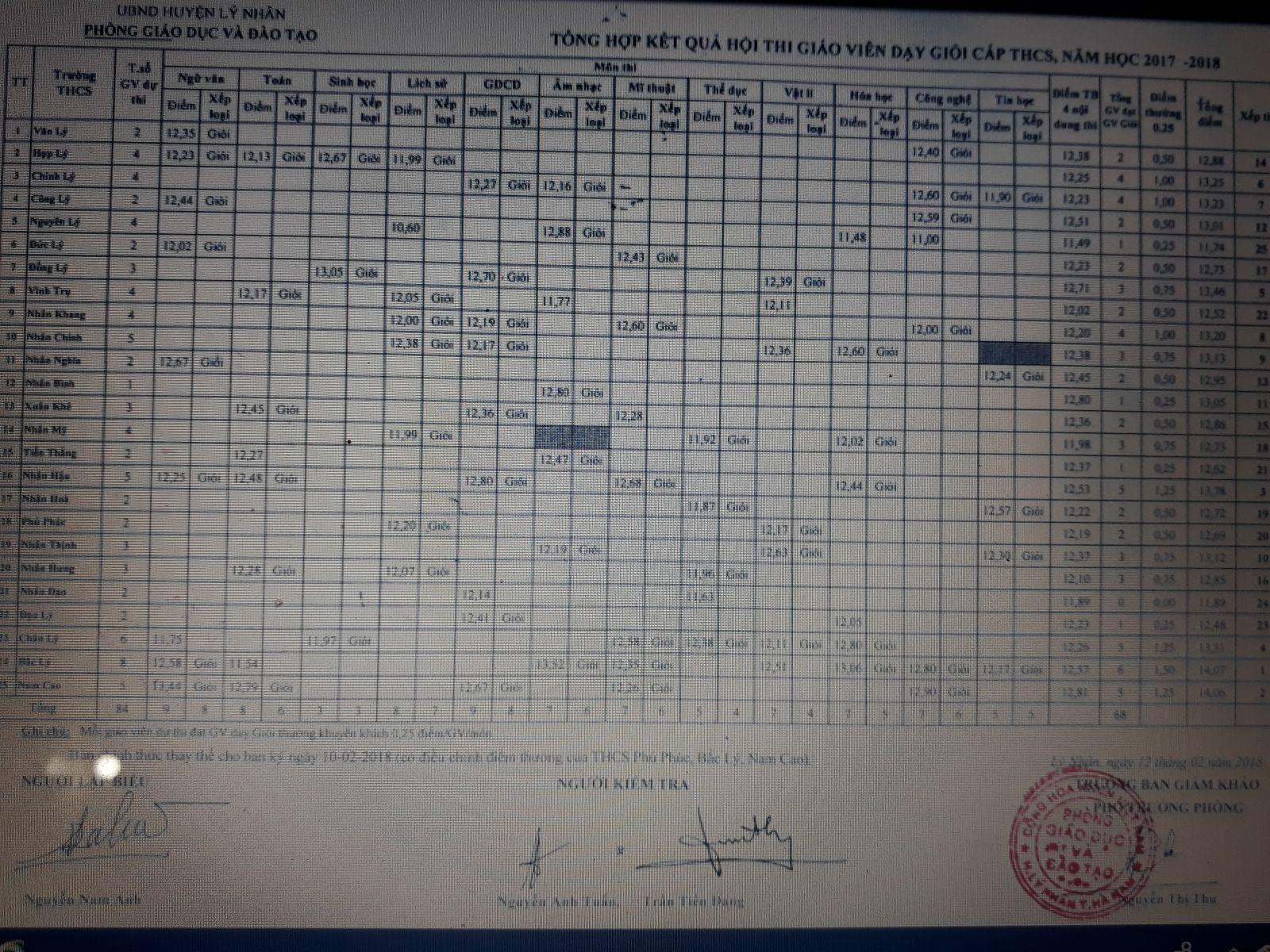 Kết quả thi GVDG cấp huyện , năm học 2017-2018